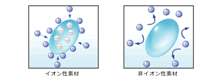 イオン性素材と非イオン性素材
