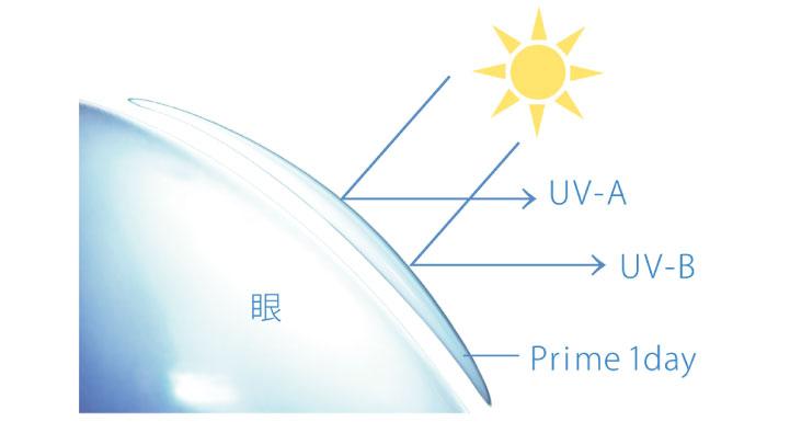 UVカットイメージ図